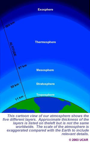 Quia - Ch 6 Vocabulary Science Earth Atmosphere Diagram