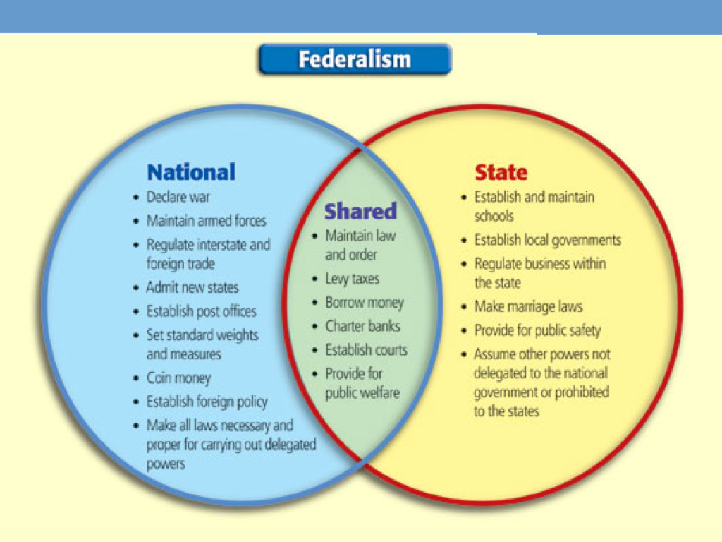 Quia - Class Page - GOVT - Chapter 3 - Federalism