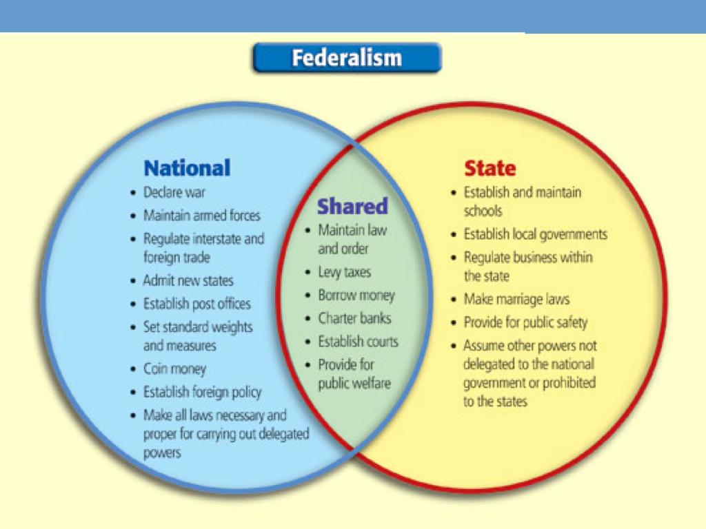FederalismPic