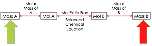 Quia Class Page Chemistry – Mole Ratio Worksheet
