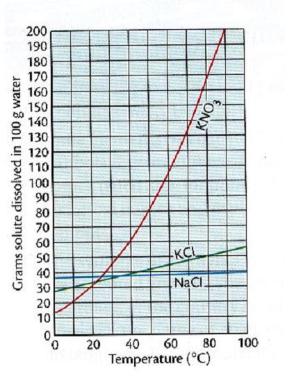 how to make a solubility curve