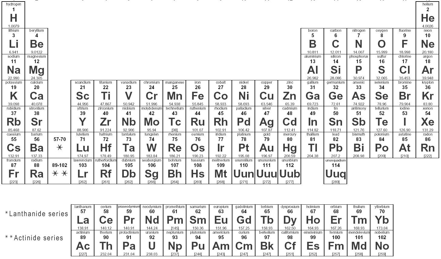 Elements Names And Symbols Quiz The Atoms Menu First Bell Work With Circuit Picture By Max123 Periodic Table Symbol Www