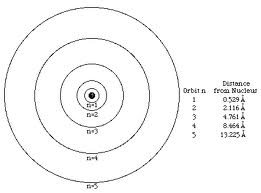 Who Developed This Model?,, Bohr