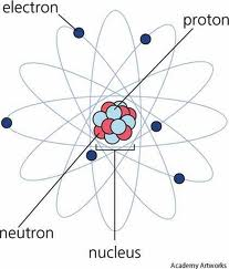 quia atomic theory test review a diagram of an atom of chromium #12
