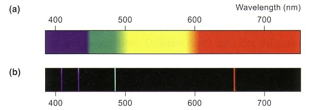 Atomic Line Emission Spectrum Line Emission Spectrum