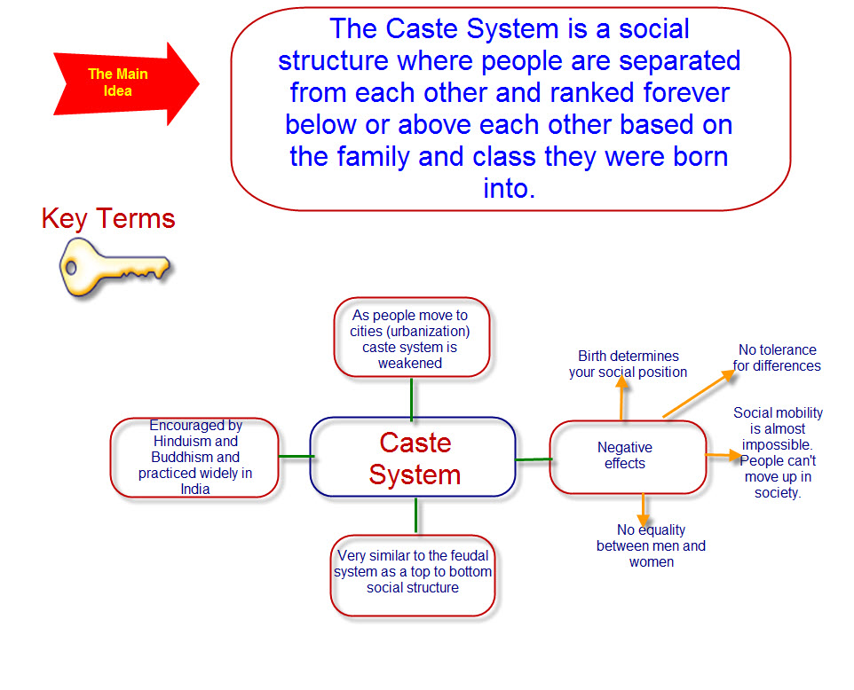 caste system in india today pdf