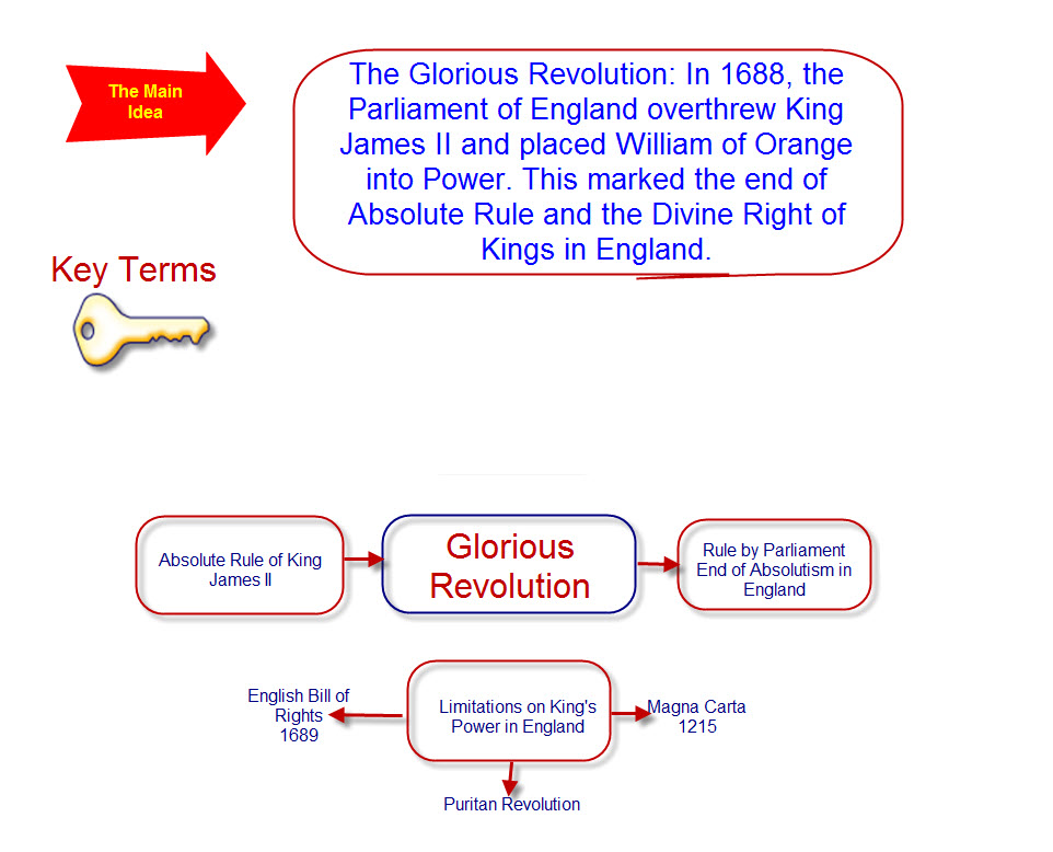 age of enlightenment and glorious revolution 1500 – 1800 age of reason use of scientific method and human intellect   the enlightenment was an intellectual movement in europe during the 18th   optimistic view of human nature/lived during the glorious revolution.