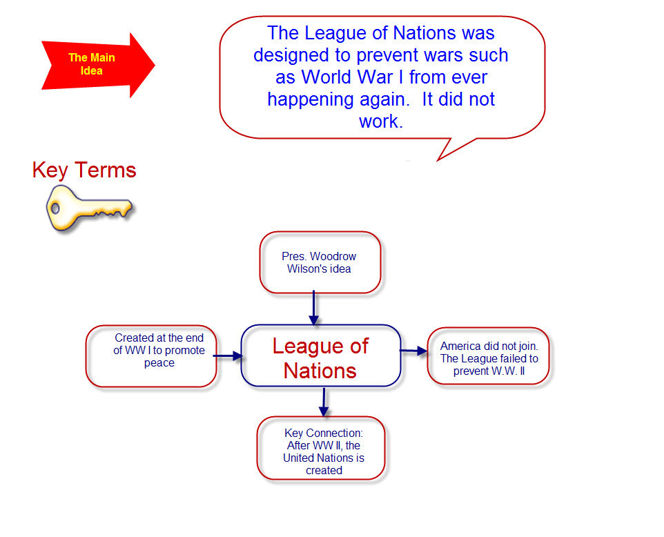 league of nations structure - photo #23