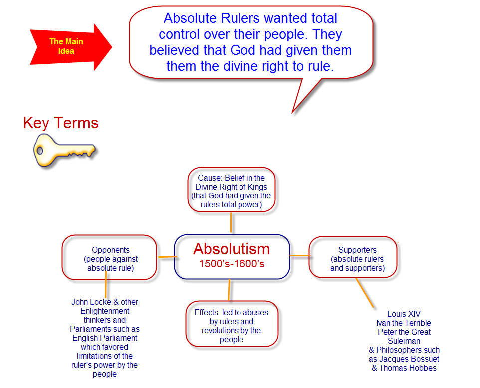 absolutism and constitutionalism Part 1: absolutism and constitutionalism as political systems essential question: 1) what are the foundational principles of absolutism and.