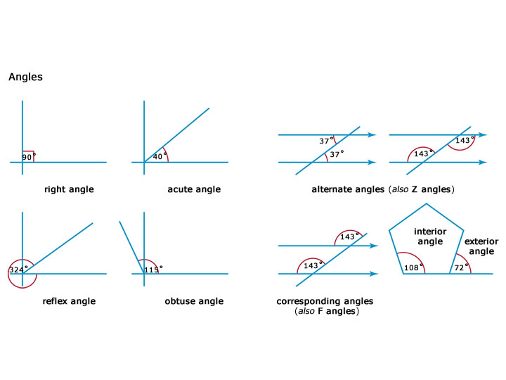 Quia - Types of Angles for Earth Science