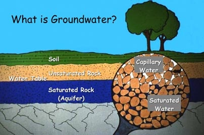 Quia adv water cycle vocabulary flashcards for Why the soil forms layers in water