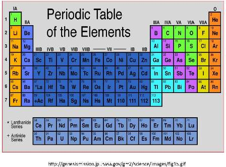 periodic table of elements with names quizlet. Black Bedroom Furniture Sets. Home Design Ideas