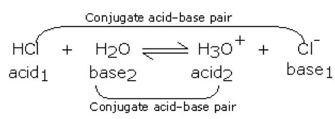 how to know if its acid base