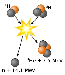 an analysis of the fusion energy an atomic nuclei merge to form a heavier nucleus In nuclear fusion, the mass of the particles produced is nuclei join to form a heavier nucleusmass of nuclear fusion produce energy.