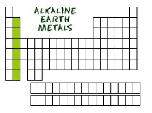 Alkaline Earth Metals Periodic Table | www.pixshark.com ...