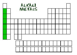 Quia chap 6 the periodic table alkali metals any metal in group 1a of the periodic table urtaz Images