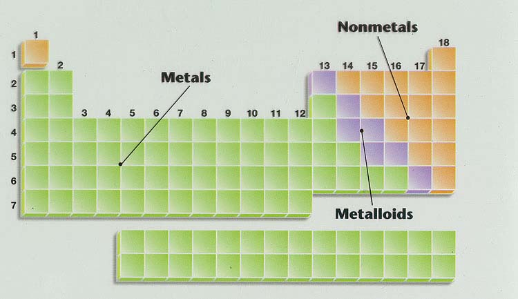 Quia chap 6 the periodic table metalloid an element that tends to have properties that are similar to those of metals and nonmetals urtaz Gallery