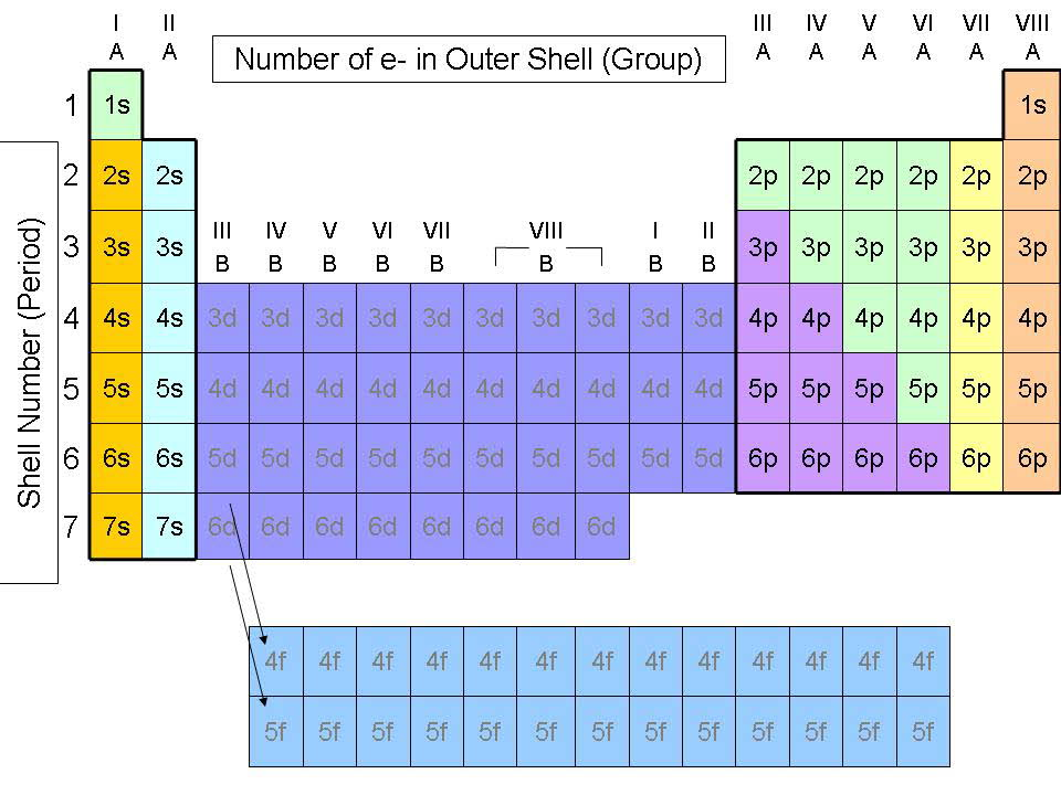 Quia chap 6 the periodic table urtaz Choice Image