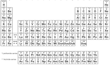Quia chap 5 periodic law periodic table periodic table is an arrangement of the elements in order of their atomic numbers so that elements with similar properties fall in the same urtaz Choice Image