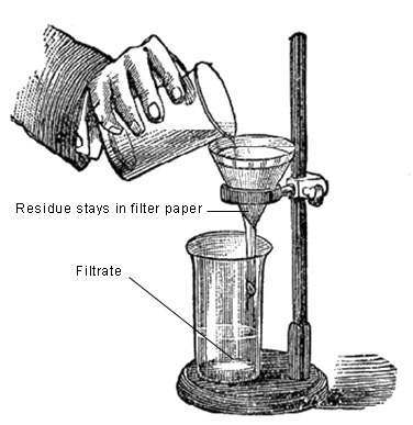 Quia Separating Insoluble Mixtures