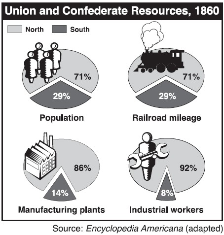 a comparison of the political economic and military strength of the union and confederacy Home pros and cons the union and confederacy advantages and disadvantages over the confederacy 2 economic union, the military that they had was.