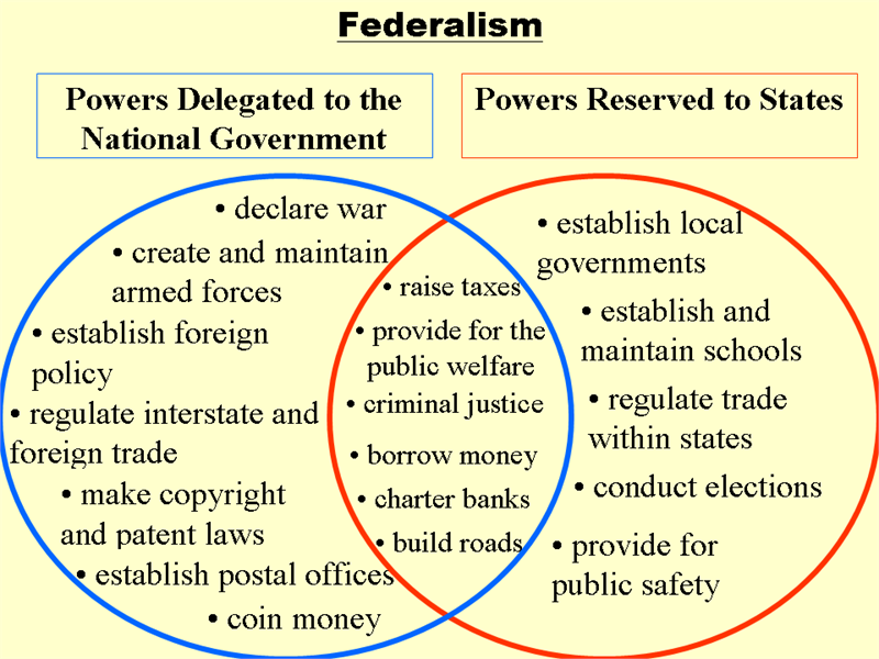 a comparison of federalism and anti federalism in the united states Immigration and the crisis in federalism: a comparison of the united states and canada kevin tessier i introduction california will not submit its destiny to faceless federal bureaucrats or.