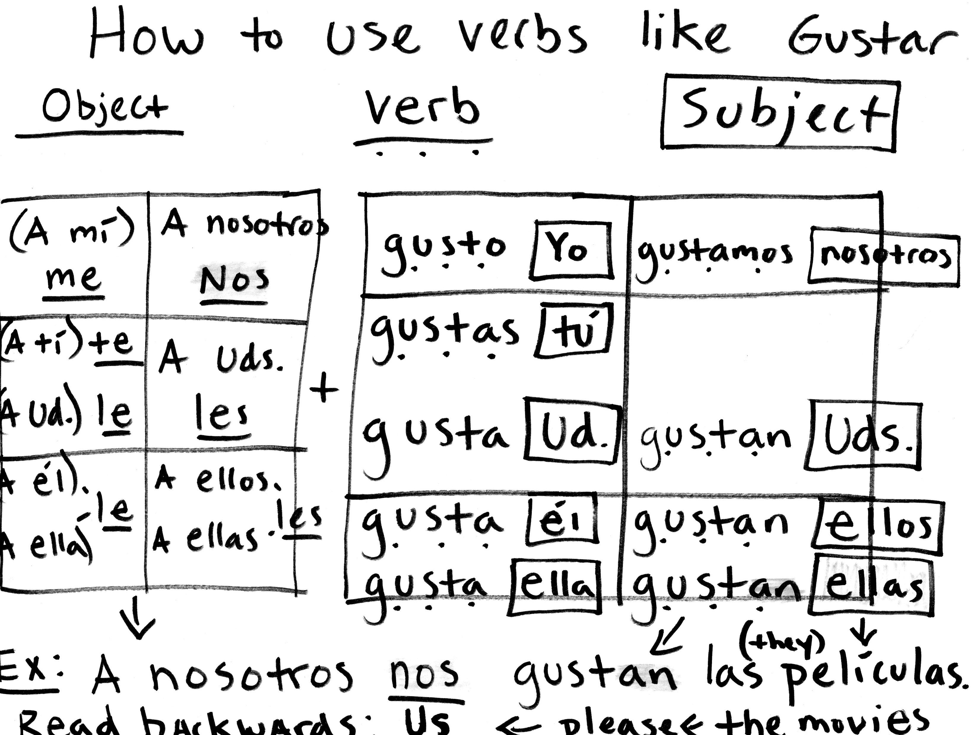 Free Worksheet Gustar Worksheet like gustar worksheet rringband verbs rringband